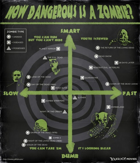 How dangerous is a zombie